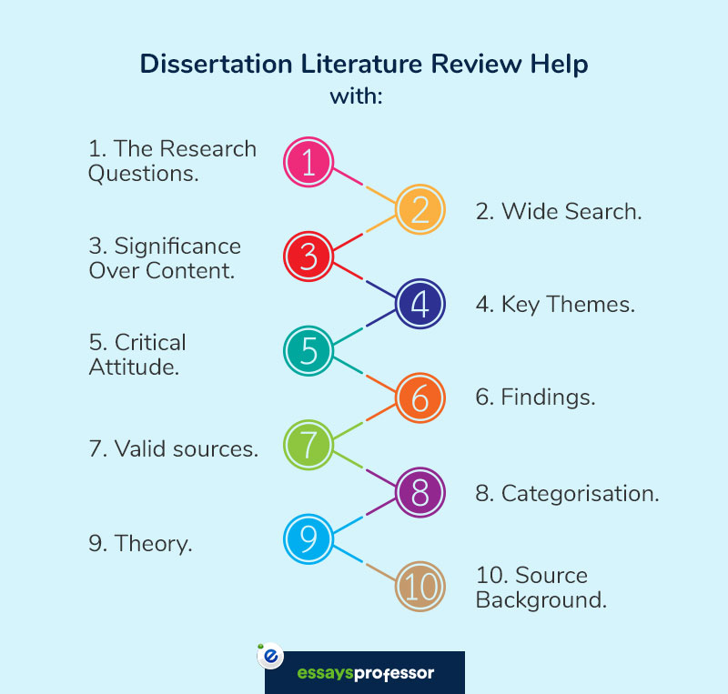 Online dissertation help literature review